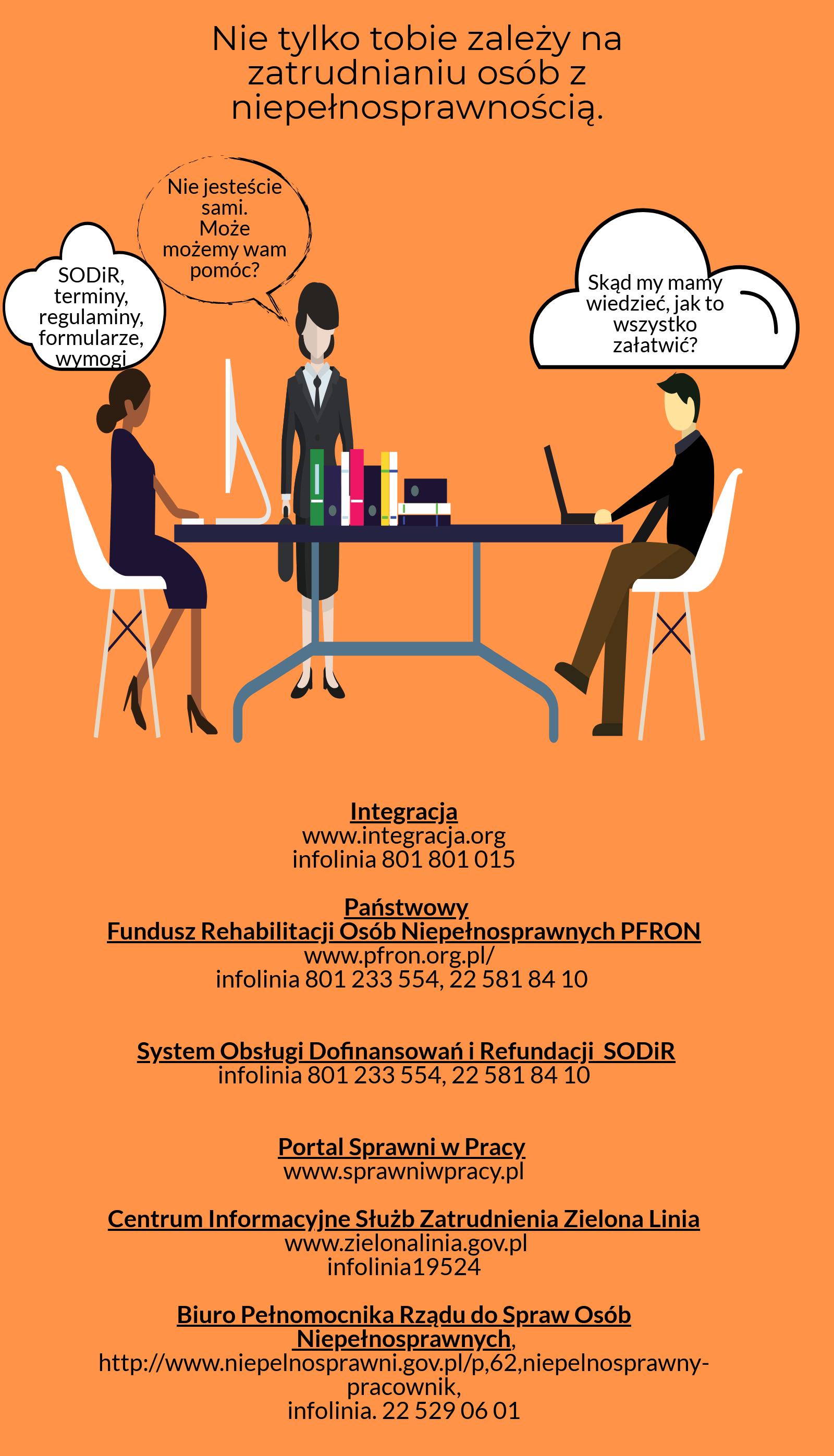 Napis: nie tylko tobie zależy na zatrudnianiu osób z niepełnosprawnością. Dwoje ludzi mówi: SODiR, terminy, regulaminy, formularze, wymogi, Skąd my mamy wiedzieć, jak to wszystko załatwić?. Kobieta odpowiada: Nie jesteście sami. Może możemy wam pomóc?. Poniżej adresy internetowe i telefony do: Integracji (integracja.org, 801 801 015), PFRON (pfron.org.pl, 801 233 554), SODiR (801 233 554), Sprawniwpracy.pl, Centrum Informacyjnego Służb Zatrudnienia Zielona Linia (zielonalinia.gov.pl, 19 524) i Biura Pełnomocnika Rządu ds. Osób Niepełnosprawnych (niepelnosprawni.gov.pl, 22 529 06 01).
